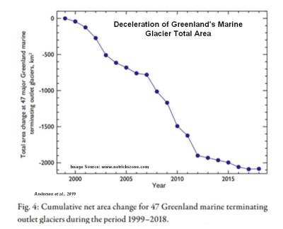 Greenland Ice Mass Loss Deceleration