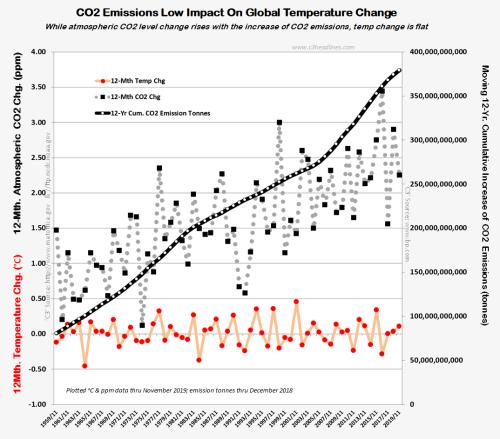 Temp vs CO2 vs emission change 010620