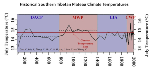 C3: 5 Modern Temps: Unprecedented or Similar To Past?