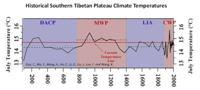 Southern Tibetan Plateau Temps