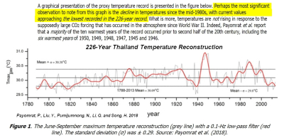 226-year Thailand temps