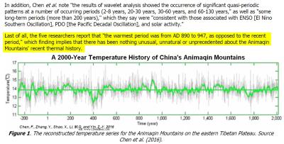 China Animaqin Mtns temp history 2000yrs