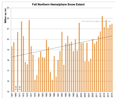 Northern Hemisphere Snowfall Coverage During Fall Season