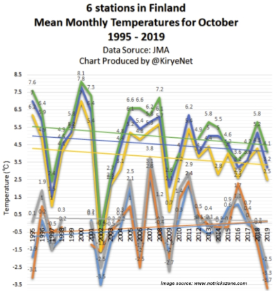 Finland 25 years October cooling trend