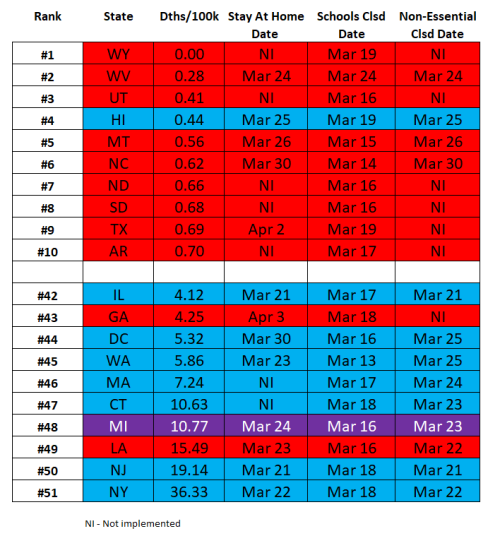 Social distancing enactment dates by state 041120