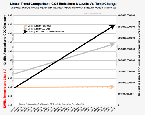 Linear trends Temp CO2 Emission change
