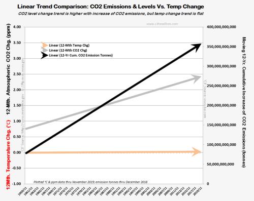 Linear trends Temp CO2 Emission change