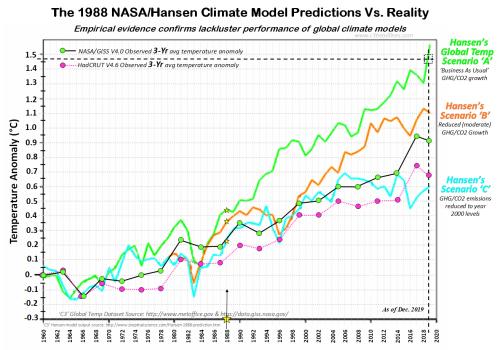 1988 Hansen Nasa Giss Climate Model dec2019