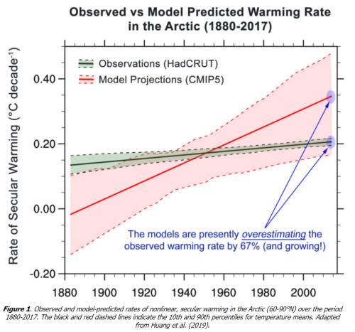 Arctic warming rate model vs actual 2019