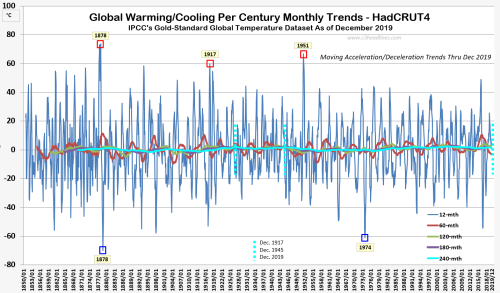 HC4 Glbl Per Century Warming Trends dec2019 021720