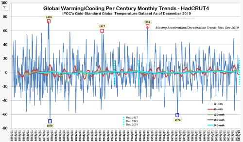 HC4 Glbl Per Century Warming Trends dec2019 021720