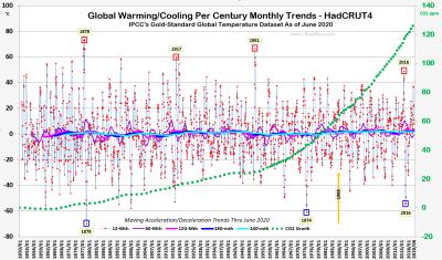 Glbl Warmg Trnds HC4 Thru June2020 080720