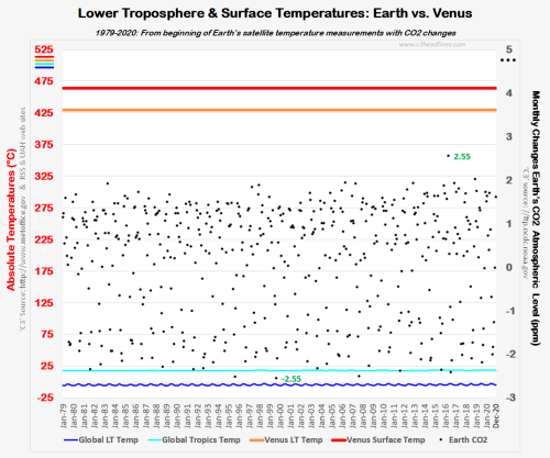 RSS UAH LT Absolute  Temps vs Venus 2021-02-04_102401