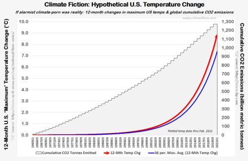 US Temp chg climate-porn fearmongering example 032821