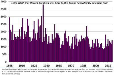 US record breaking extreme temps 2021-04-04_080040
