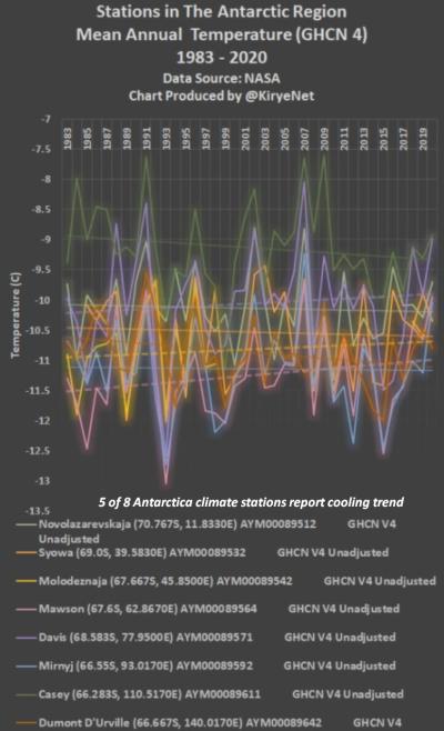 Antarctica cooling 2021-04-04_130421