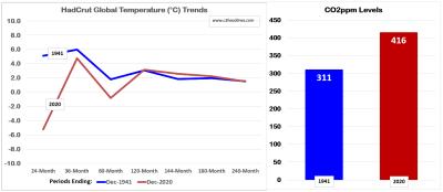 HadCrut Glbl TempTrends 1941 vs 2020 033121