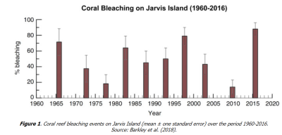 Jarvis Island coral reef bleaching events 050620