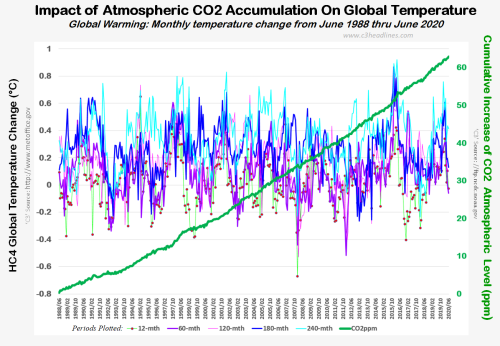 HC4 Global Temp Chng MultiPeriods Jun88-Jun2020