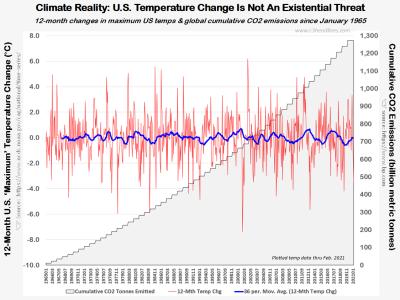US 12mth max temp chg & CO2 emissions Jan1965-Feb2021 032821