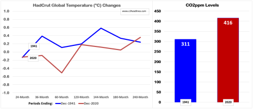 Hadcrut Glbl Temp Changes 1941 vs 2021