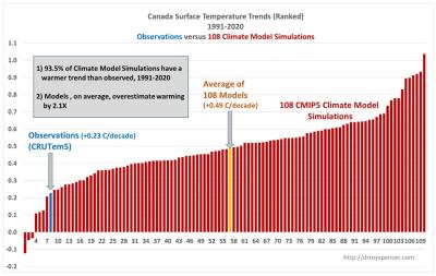 Canada Temps vs models 2021-04-04_073640
