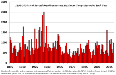 US record breaking max temps 2021-04-04_080005