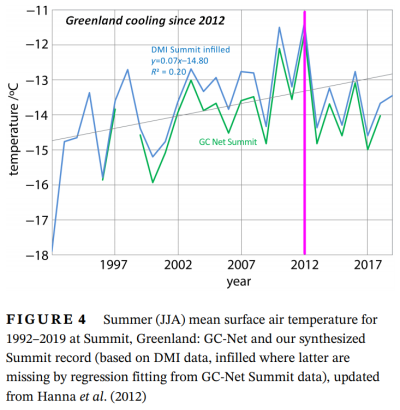Greenland cooling 2021-04-04_124226