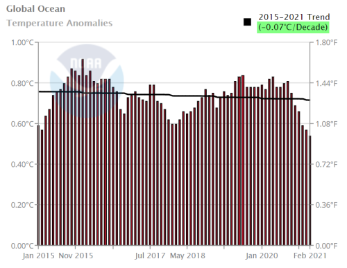 NOAA Global Ocean Temps Cooling since 2015