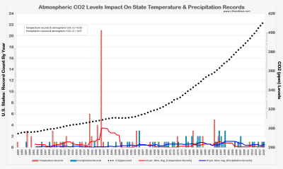 NOAA temp precip record count vs CO2