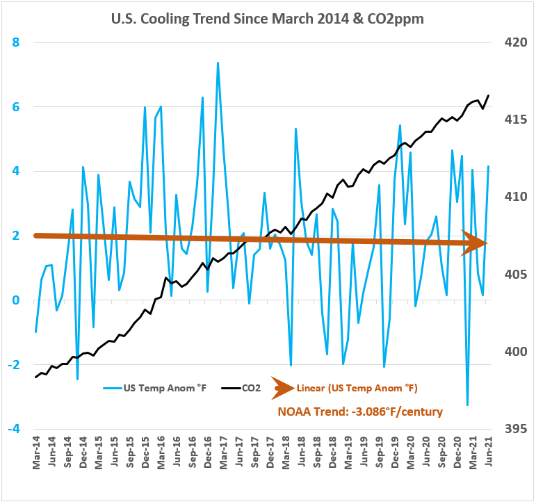 NOAA US Cooling & CO2 jun2021