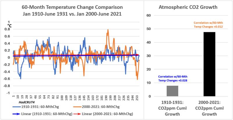 HC4 60mth Temp Chg & CO2 1931 vs 1921