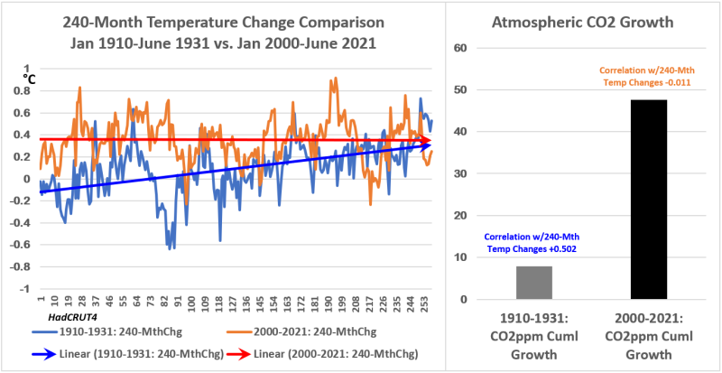 HC4 240mth Temp Chg & CO2 1931 vs 1921