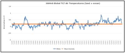 Uah-global-since-1995-1