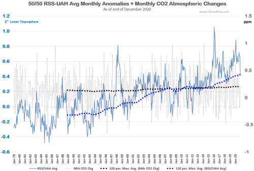 RSS UAH LT Avg CO2 Chg dec20202021-02-04_064833