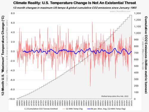 US 12mth max temp chg & CO2 emissions Jan1965-Feb2021 032821