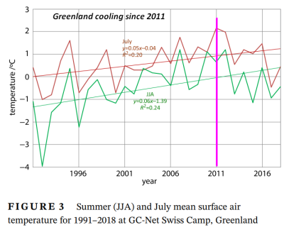 Greenland cooling 2021-04-04_124205