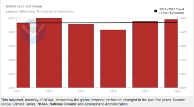 No Glbl Warming since 2015 2021-04-04_133329