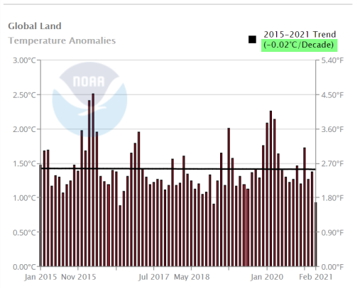 NOAA Global Land Temps cooling since 2015 feb2021