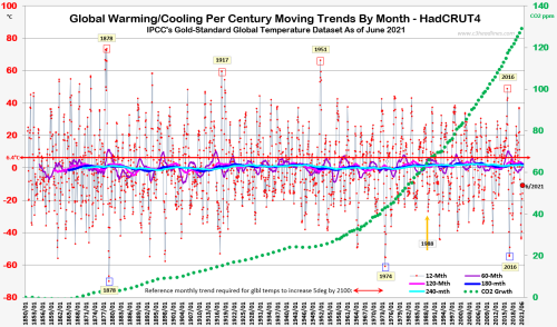 HC4 Global Temperature trends since 1850 thru june2021 080321