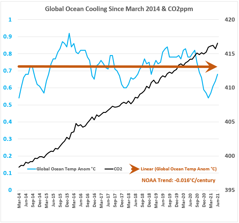 NOAA Glbl Ocean Cooling & CO2 jun2021