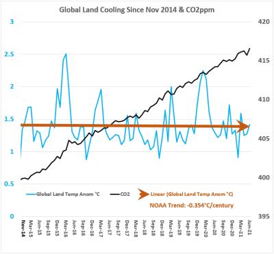 NOAA Glbl Land Cooling & CO2 jun2021