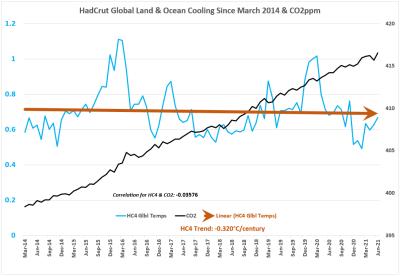 HC4 Global Cooling & CO2 jun2021