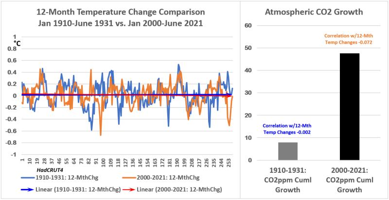 HC4 Temp Chg & CO2 1931 vs 2021