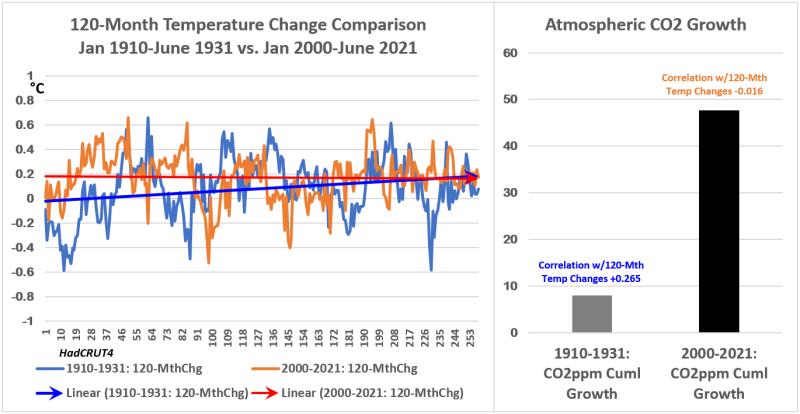 HC4 120mth Temp Chg & CO2 1931 vs 1921