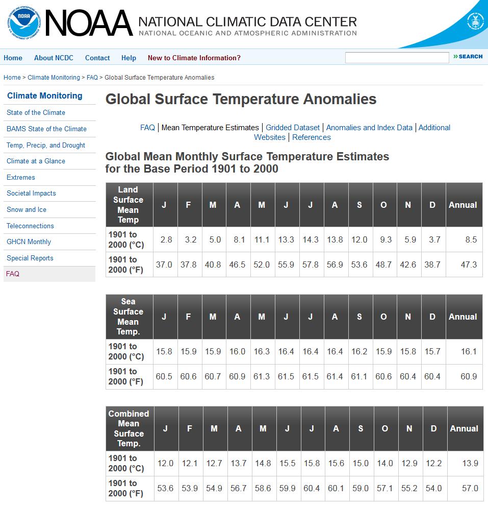 C AGW Temperature Instrumental Records - Average temperature in cuba in february